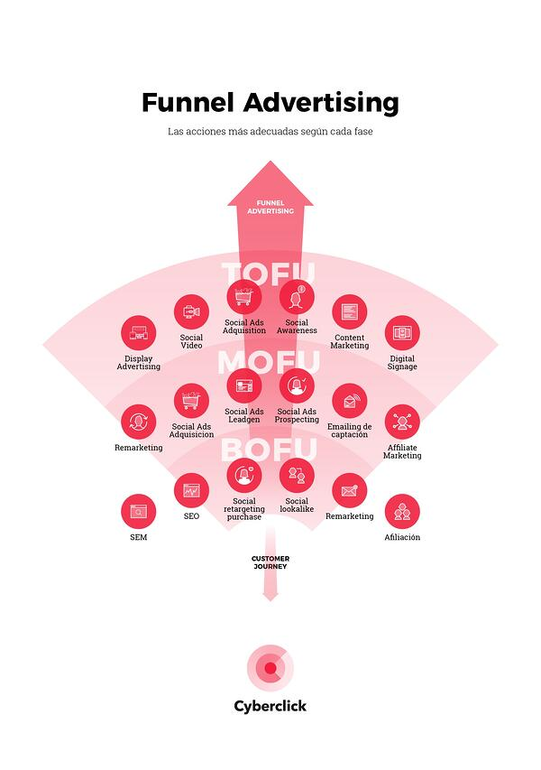 SOLUBLE - Funnel advertising Infographics V2 (2)